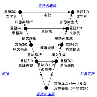 機械翻訳の解析/生成のトライアングル